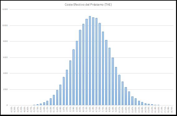 Histograma de Frecuencias. Distribución del Coste Efectivo (TAE)