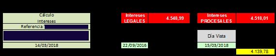 Ejemplo de Cálculo de Intereses Legales y Procesales.