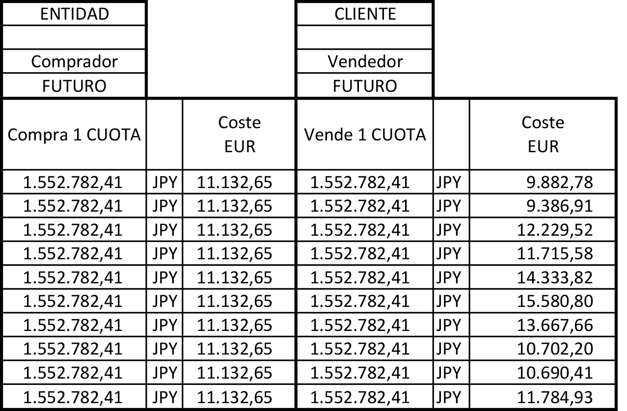 Préstamo en EUR versus Traducción a EUR del Préstamo en JPY