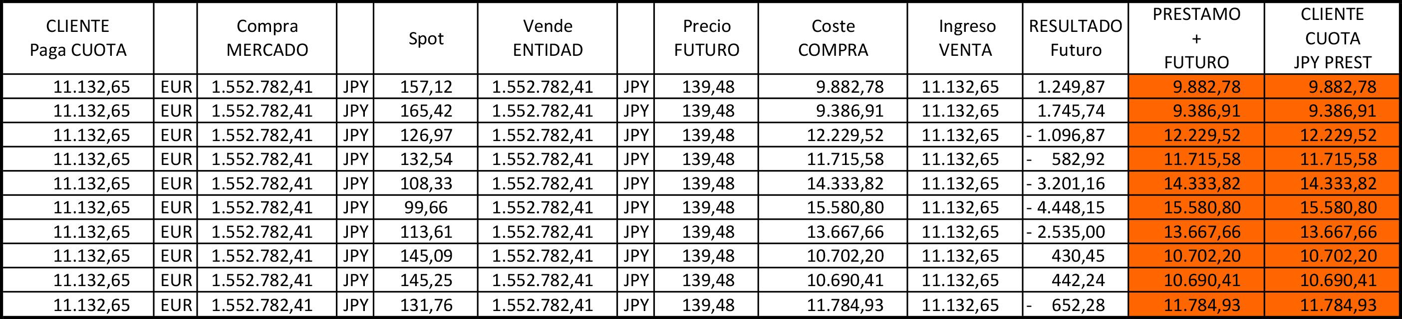 Beneficios o pérdidas derivados de la fluctuación del tipo de cambio en el pago de las cuotas